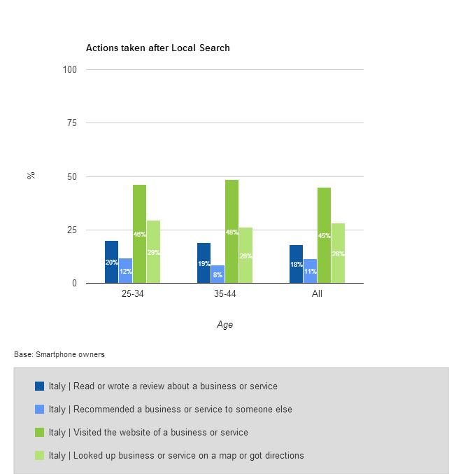ricerche locali dati 2013
