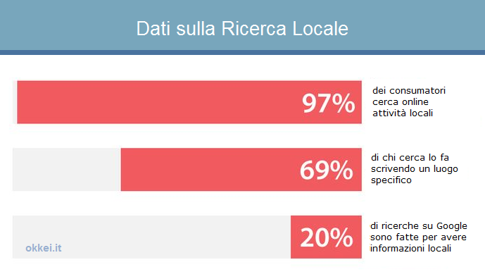 dati ricerche locali