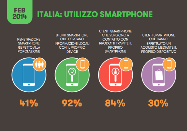dati mobile marketing