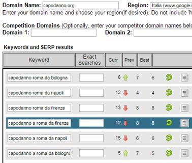 Seo Locale per cpaodanno.org posizioni in serp dopo l'attività - caso di studio
