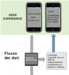 sms marketing - come attirare clienti in negozio