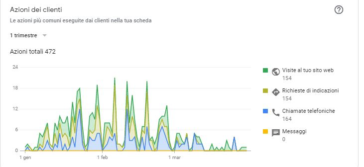 dentista-roma-azioni-clienti-mappe-google-gennaio-marzo-20-1-1.jpg