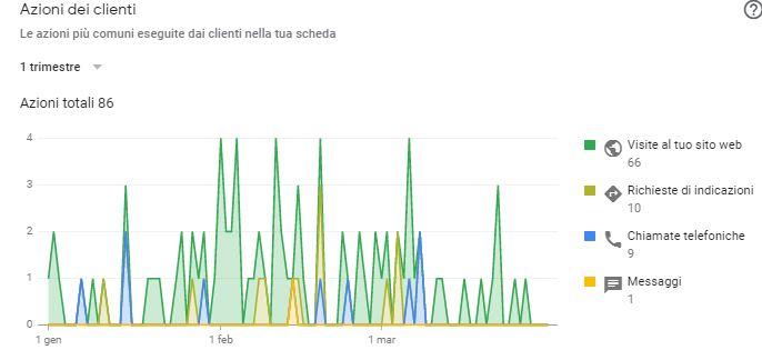 edilbio-azioni-clienti-gennaio-marzo-20-1-1.jpg